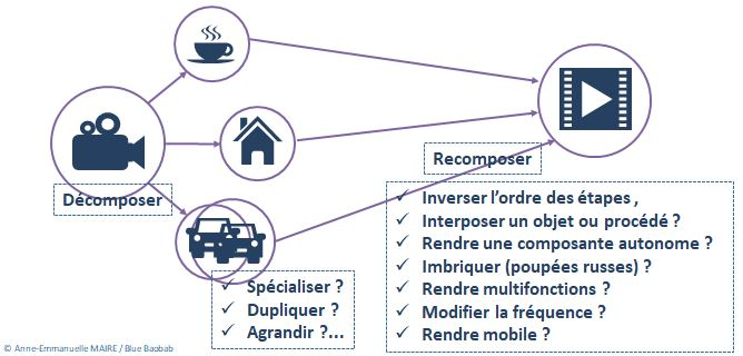 Triz-innover-comment-rendre-modulaire-idees-folles